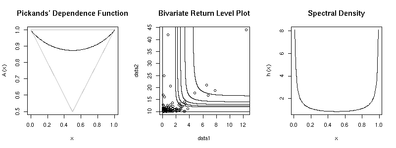 Generic bivariate plot