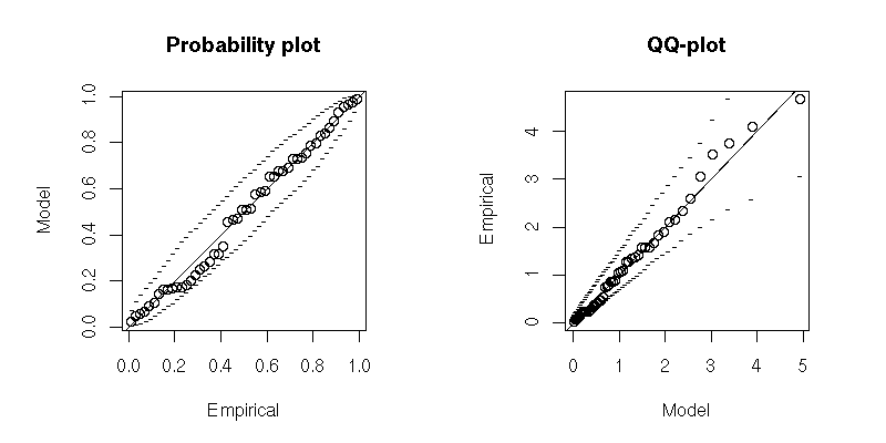 PP and QQ-plots